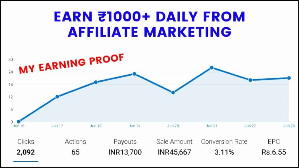 Earn ₹1000+ Daily From Affiliate Marketing | My Personal Marketing Strategy.
